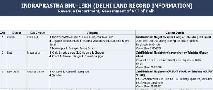 Delhi Bhulekh Khasra Khatauni 2020 In Hindi