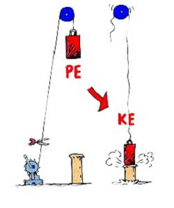Convert PE into KE