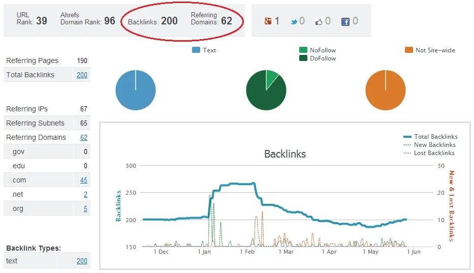 Giá trị thật của việc xây dựng liên kết hậu Penguin 2.0