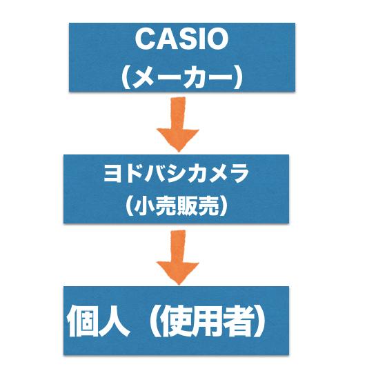 CASIO販売の図