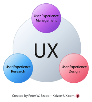 3-main-categories-of-ux-literature