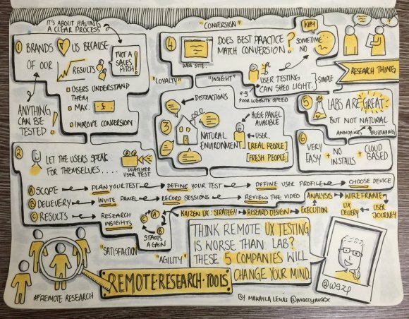 Sketchnotes from Research Thing drawn by Makayla Lewis