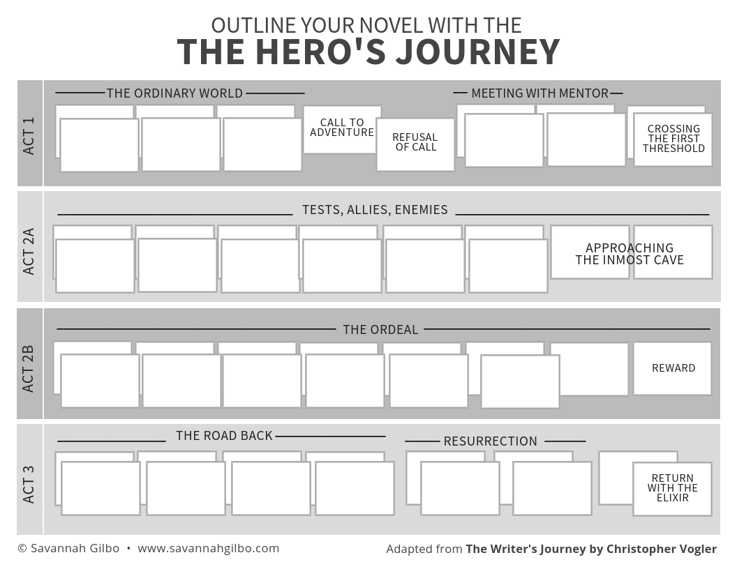 How To Outline Your Novel With The Hero S Journey