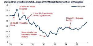 Graph Smoot Hawley