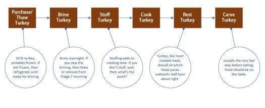 Turkey cooking flowchart