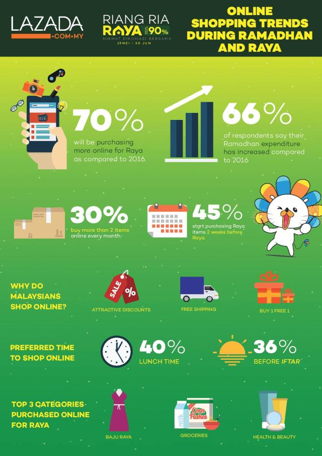 Online shopping trends during Ramadhan and Raya