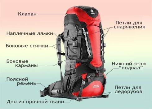 Как правильно упаковать походный рюкзак?