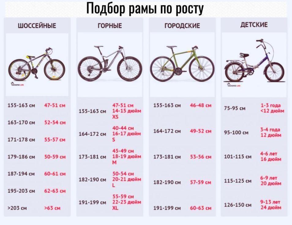 Под какой рост какая рама велосипеда?
