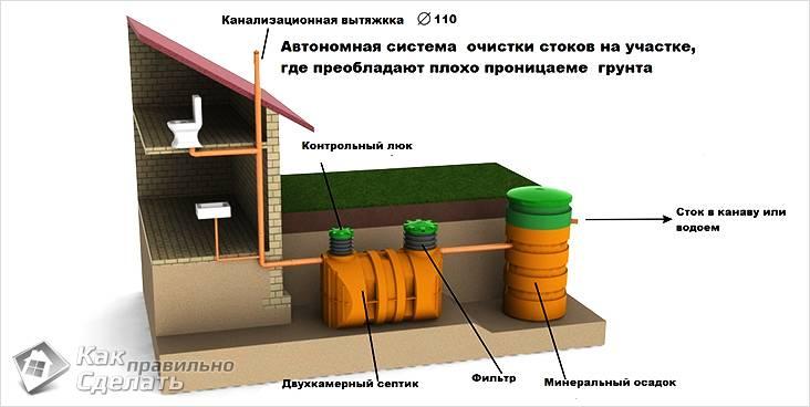Схема автономной системы очистки стоков