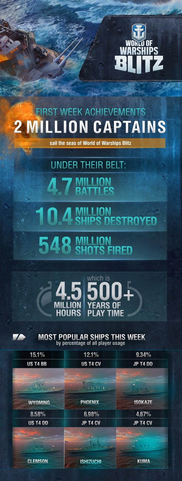WoWS_Blitz_Infographics_ENG