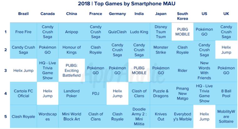 Mobile Games Annie App 3