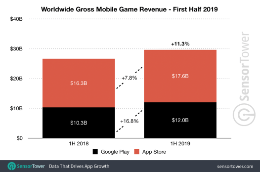 1h-2019-game-revenue-worldwide Sensor Tower.png