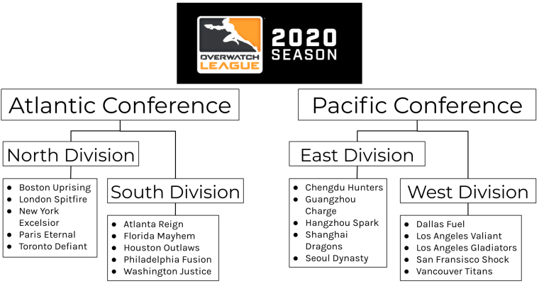 OWL 2020 Divisions.png