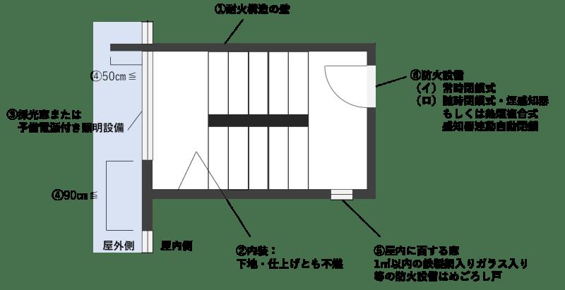 屋内避難階段の構造図解