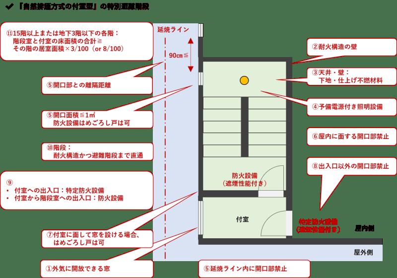 特別避難階段_自然排煙方式の附室型