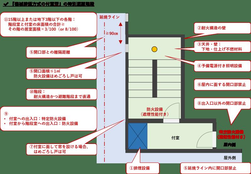 特別避難階段_機械排煙方式の附室型