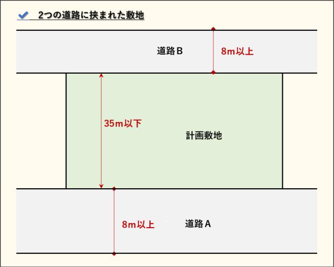 建ぺい率_2つの道路に挟まれた敷地_東京都中央区