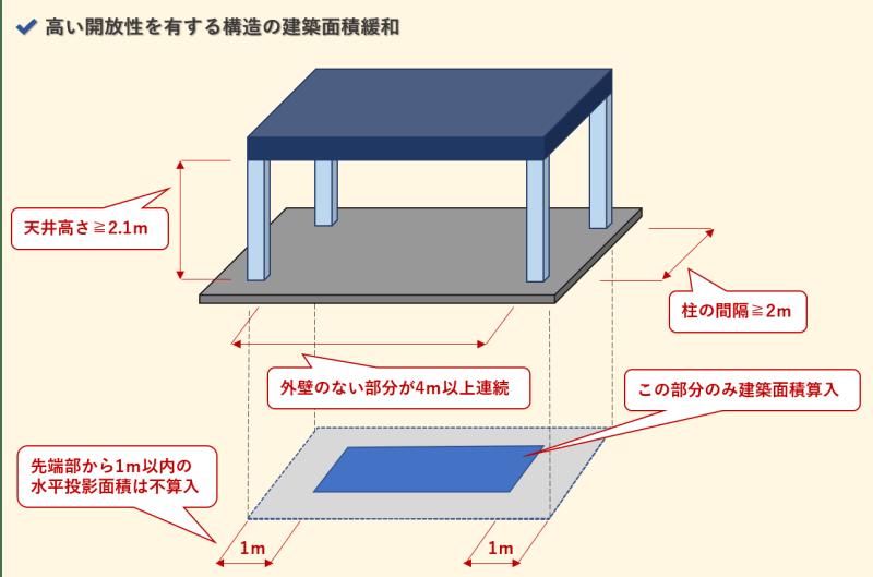 建築面積_高い開放性を有する構造