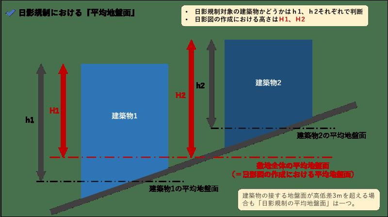 日影規制_平均地盤面