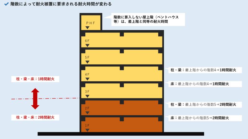 耐火構造_最上階からの階数