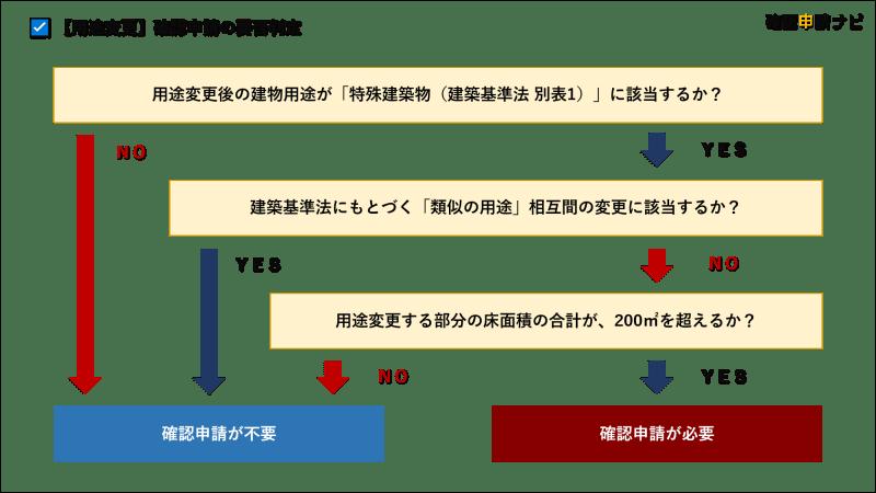 用途変更_確認申請の要否チャート