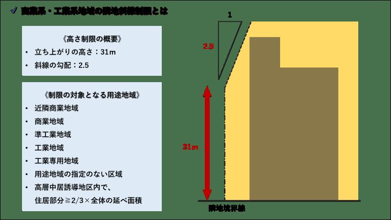 隣地斜線制限_工業・商業系地域