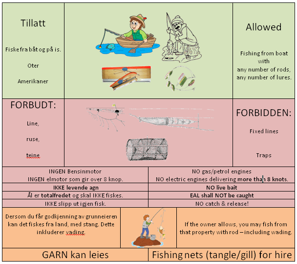 fiskeregler