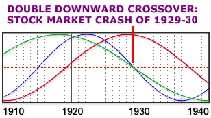 Cycles in America from 1910-1940 - Double Downward Crossover