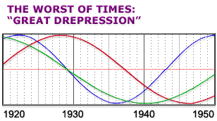 Cycles in America from 1920 to 1950