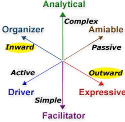 Inward and Outward Behavior