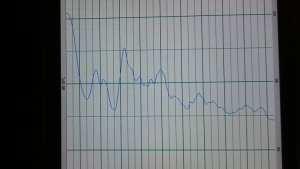 Måling av anlegg med sub. Frekvens respons fra 20-20000 HZ.