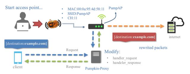 WiFi-Pumpkin - Framework for Rogue Wi-Fi Access