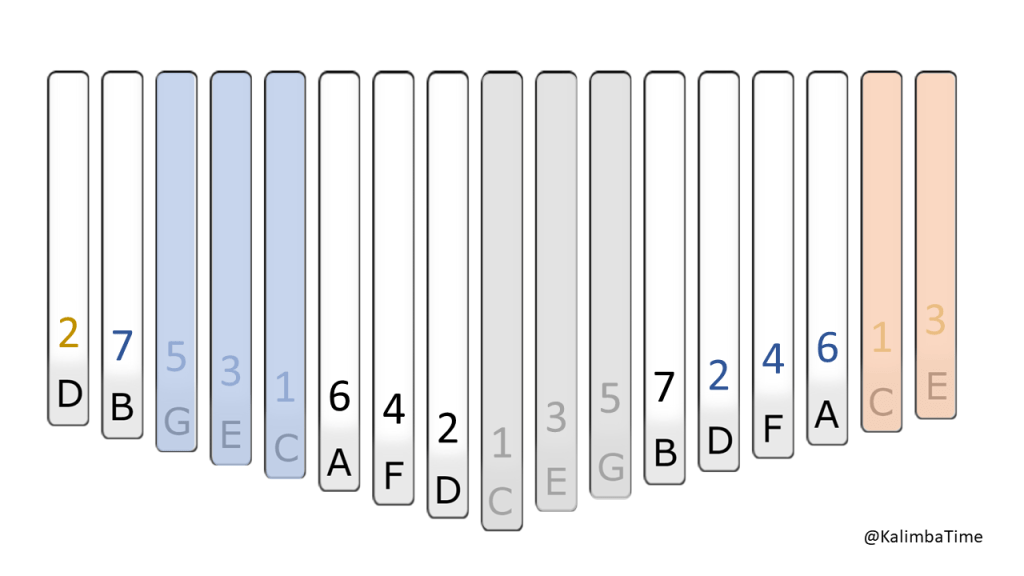 an animated gif showing the locations of tines C, E, and G on a standard kalimba