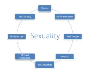 σεξουαλικοτητα