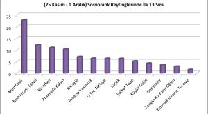TOPLAM DEĞERLENDİRME - TOPLAMALI GRAFİK