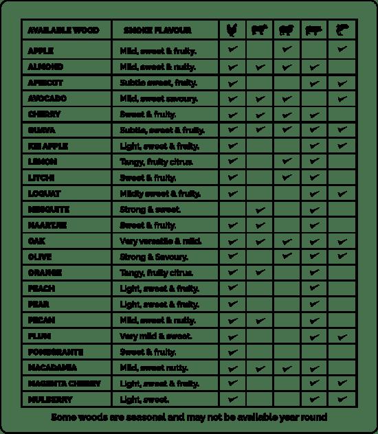 WOOD CHUNKS CHART FOR WEB_2