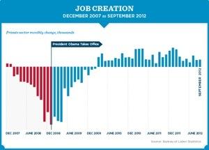 Obama's Job Creation