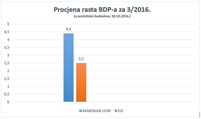 Procjena rasta BDP-a za 3/2016.