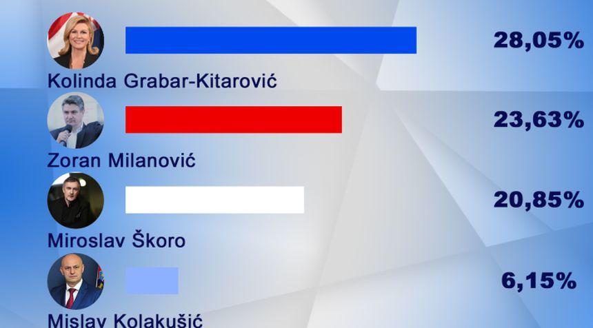 CroElecto – Iako još nije službeno objavila kandidaturu Kolinda Grabar Kitarović uvjerljivo najpopularnija