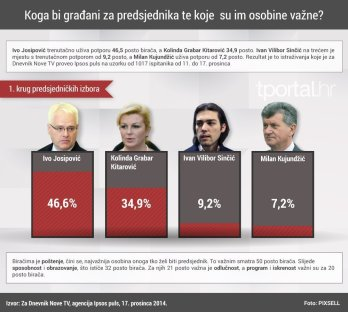 IPSOS anketa prije izbora 2014