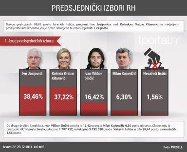 Stvarni rezultati 2014