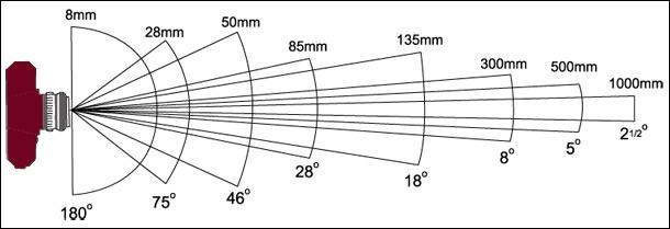 lensler ve objektifler