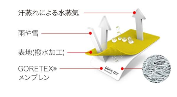 GORE-TEXの機能解説図