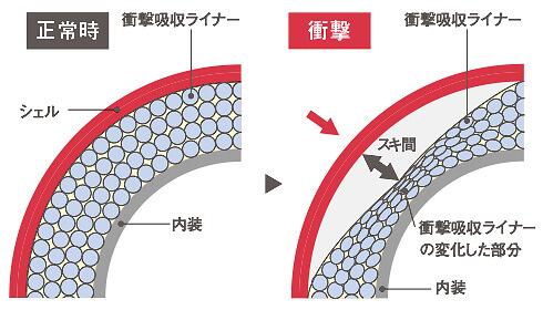 ヘルメットの劣化図解