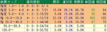 天皇賞・秋データ1単勝オッズ