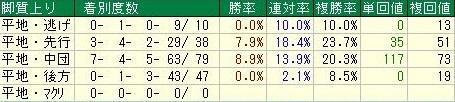 天皇賞・秋データ3脚質