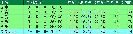 天皇賞・秋データ7年齢