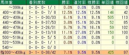 ファンタジーステークスデータ6馬体重