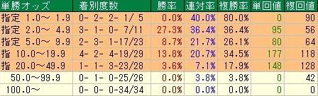 武蔵野ステークスデータ1単勝オッズ