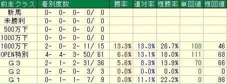 武蔵野ステークスデータ4前走クラス